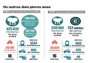 Distribuição das áreas ardidas em Portugal em 2017, reportada a 31 de outubro